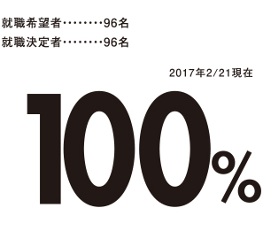 就職希望者96名 就職決定者96名 2017年2/21現在100%