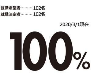 就職希望者109名 就職決定者109名 2019年3/1現在100%