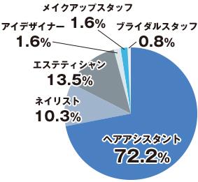 ヘアアシスタント66.3% ネイリスト7.1% エステティシャン7.1% アイデザイナー9.2% メイクアップスタッフ3.1%