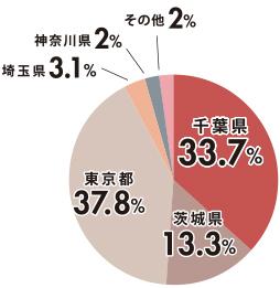 千葉県33.7% 茨城県13.3% 東京都37.8% 埼玉県3.1% 神奈川県2% その他2%